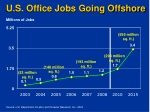 U.S. Office Jobs Going Offshore