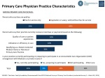 Primary Care Physician Practice Characteristics