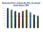 Reduced Part-1 Crimes By 39%, To Lowest Level Since 1984