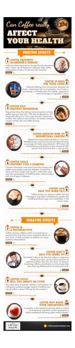 Can Coffee really affect Your Health