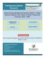 Home Energy Management Systems Market