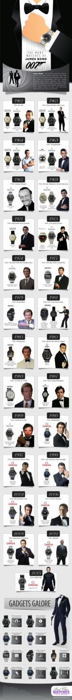 The Many Watches of James Bond