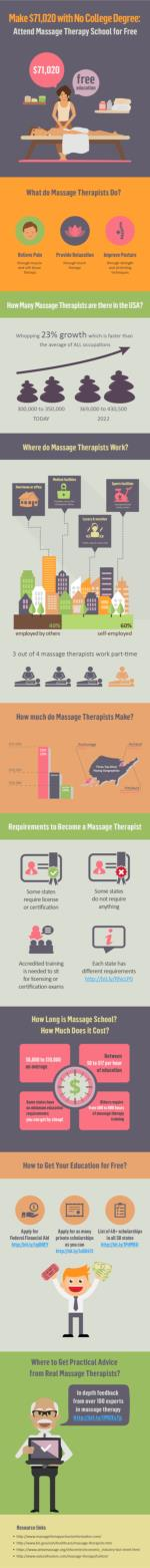 Make $71,020 with No College Degree: Attend Massage Therapy School for Free