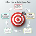 5 Tips How to Sell a House Fast