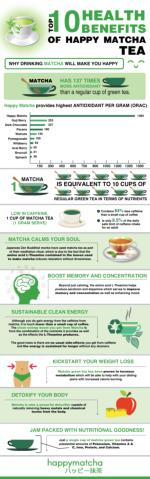 Top 10 Health Benefits of drinking Matcha Green Tea