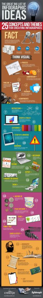 The Great Big List of Infographics Ideas