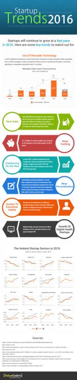 Startup Trends 2016 -[Infographic]