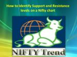How to Identify Support and Resistance levels on a Nifty chart