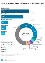 Top Industries for freelancers on LinkedIn