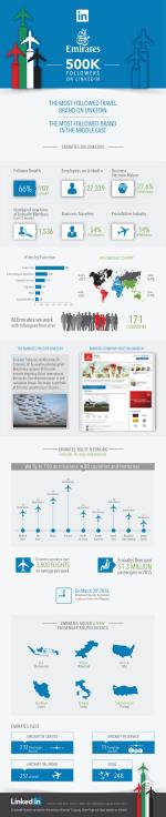 What can marketers learn from LinkedIn's most followed travel brand globally? Emirates shows the immense value of bringi