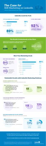 Why B2B Marketers Net Undeniable Results on LinkedIn