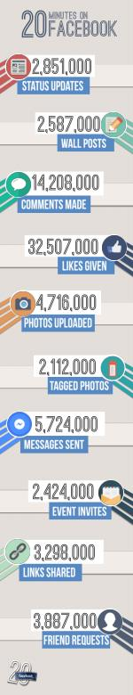 20 Minutes on facebook [Infographics]