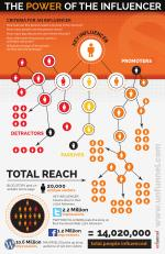 The Marketing Power of the Social Influencer [INFOGRAPHIC]