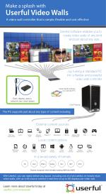 Userful Video Wall Infographic