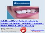 Global Dental Market Analysis Forecasts 2016-2020
