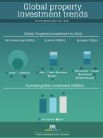 Global property investment trends