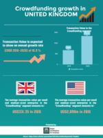 Crowdfunding growth in UK by Crowdinvest