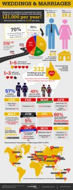 Weddings and-marriages infographic