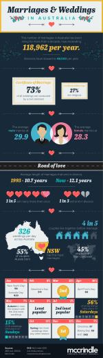Marriages and-weddings-in-australia infographic