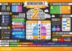 Generation z infographic mccrindle