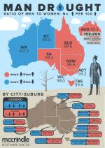 Man Drought: The Ratio of Men to Women in Australia