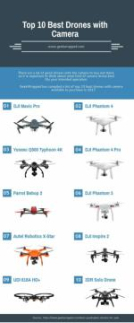 Top 10 Best Drones with Camera