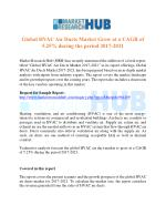 Global HVAC Air Ducts Market Grow at a CAGR of 5.25% during the period 2017-2021