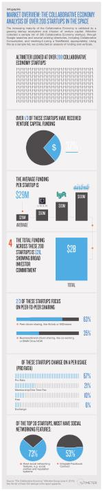 [Graphic] Market Overview: The Collaborative Economy