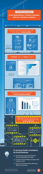 [Infographic] The State of Social Business: Social Media Matures, Yet Many Companies Still Lack a Strategic Foundation