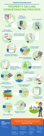 INFOGRAPHIC: Property Selling Conveyancing Process