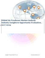 Global Air Freshener Market (2017-2024)- Research Nester