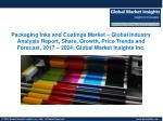 Packaging Inks and Coatings Market Share, Segmentation, Report 2024
