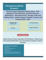 Physical Vapor Deposition Market Analysis by Segments, Size, Trends, Growth and Forecast 2024
