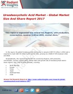 Ursodeoxycholic Acid Market - Global Market Size And Share Report 2017