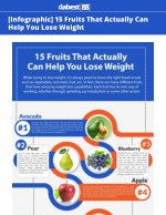 http://dabest88.com/infographic-best-fruits-lose-weight/ While trying to lose weight, it's always good to know the right