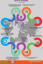 TRAVEL BY THE NUMBERS