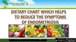 Dietary Chart Which Helps To Reduce The Symptoms Of Endometriosis