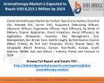 Aromatherapy Market Growing at a CAGR of 8.4% by 2024