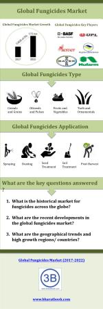 Global Fungicides Market to Grow at a CAGR of 5.0% during the forecast period of 2017 to 2022