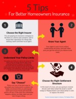 Five Tips for Better Homeowners Insurance