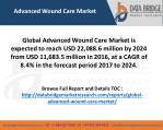 Advanced Wound Care Market Top Players are 3M, Smith and Nephew, Medtronic, Molnlycke Healthcare AB, Convatec Inc, Baxte