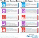 The Home Buying Process in 10 Simple Steps