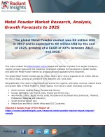 Metal Powder Market Research, Analysis, Growth Forecasts to 2025