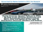 Major Dealers Russia Used Car, Online Used Car Companies-Ken Research