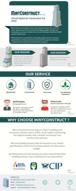 Mintconstruct Pty Ltd Gold Coast Builders | House and Commercial Building Company
