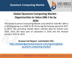 Quantum Computing Market Key Players: D-Wave Systems Inc., International Business Machines Corporation, Anyon Systems In