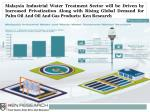 Sewage Water Treatment Market Malaysia-Ken Research