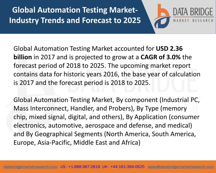 global automation testing market industry trends n.