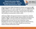 Global Information Rights Management Market- Industry Trends and Forecast to 2025