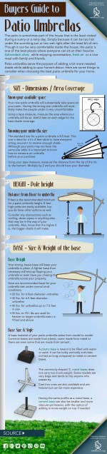 Buyers Guide To Patio Umbrella